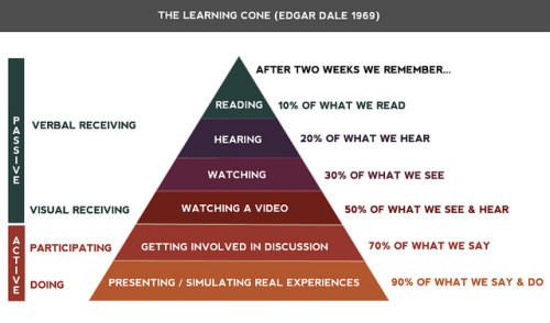 A diagram of the cone of learning involves not only reading, hearing, or watching, but doing.